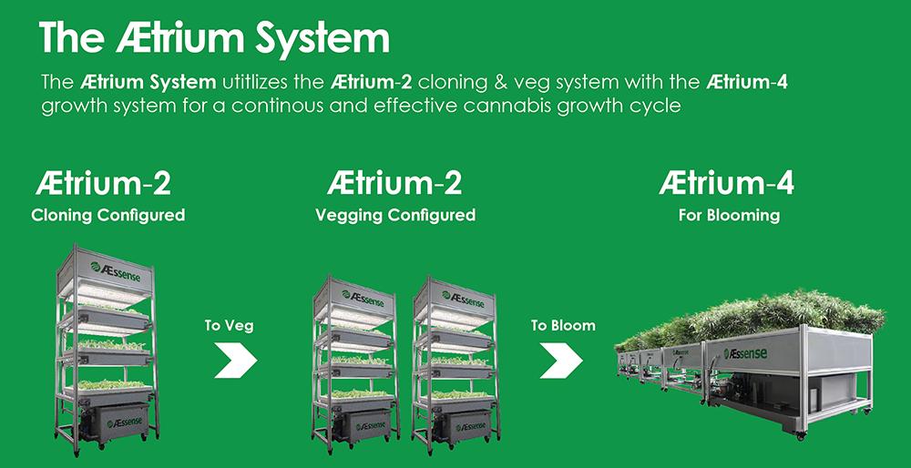 AEtrium System Cycle