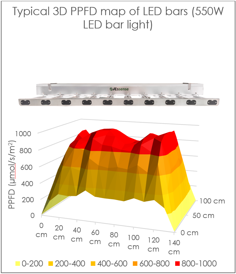 PPFD output of different grow lights