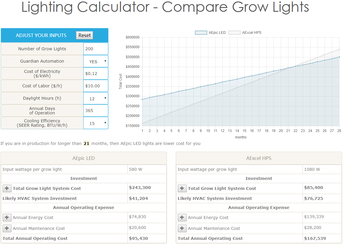 Lighting Total Cost Of Ownership Calculator