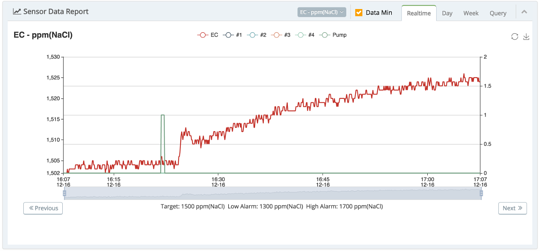 Guardian Grow Manager Precision Sensor Logs & Alarms