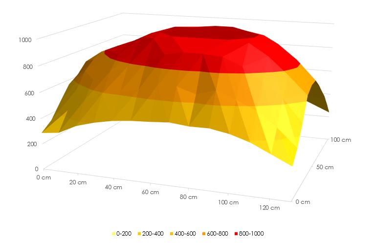 Light output AEpex_dual-50cm-side.png
