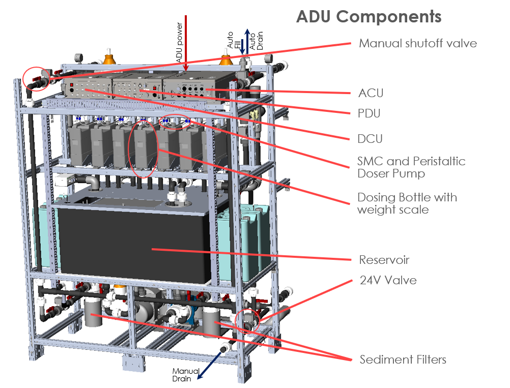ADU Components Front View